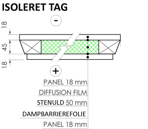 Isoleret tag